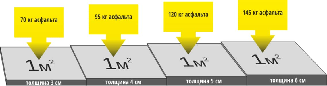 Как рассчитать расход асфальта